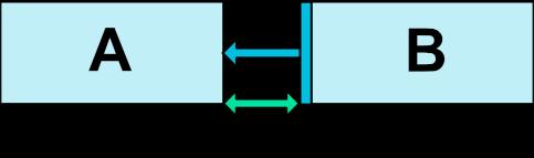 图3 相对定位的margin
